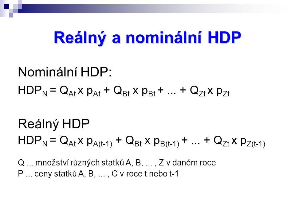 Reálný a nominální HDP Nominální HDP: Reálný HDP