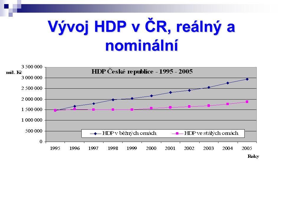 Vývoj HDP v ČR, reálný a nominální