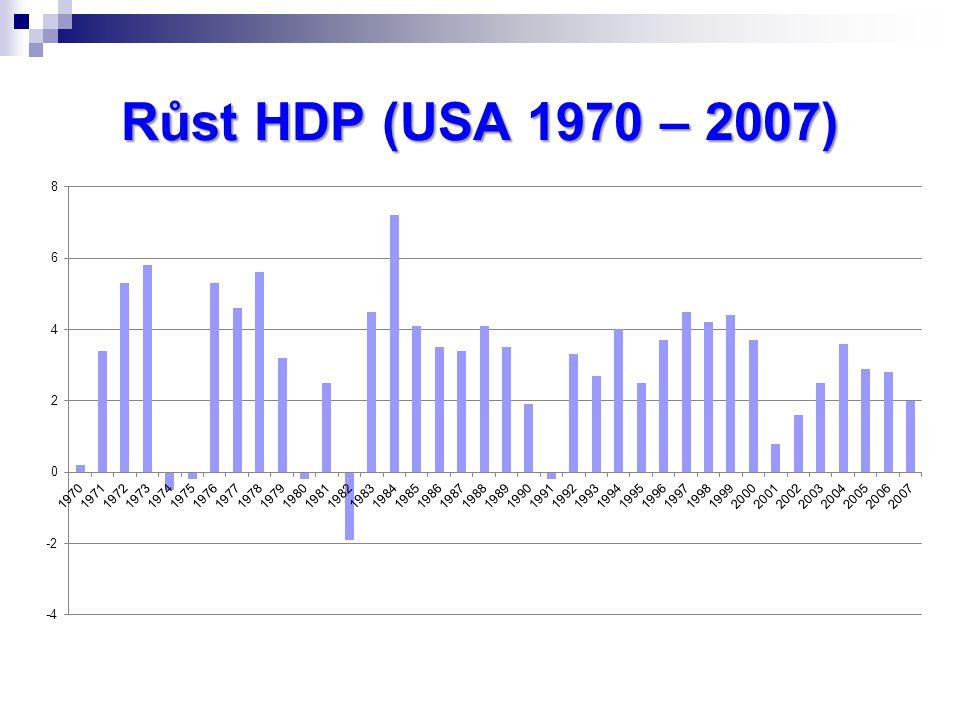 Růst HDP (USA 1970 – 2007)