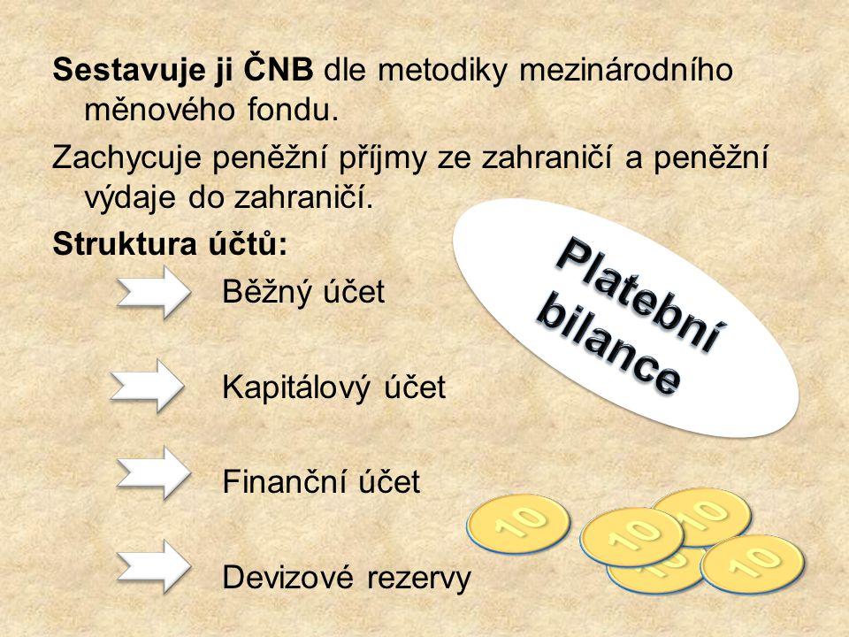 Sestavuje ji ČNB dle metodiky mezinárodního měnového fondu