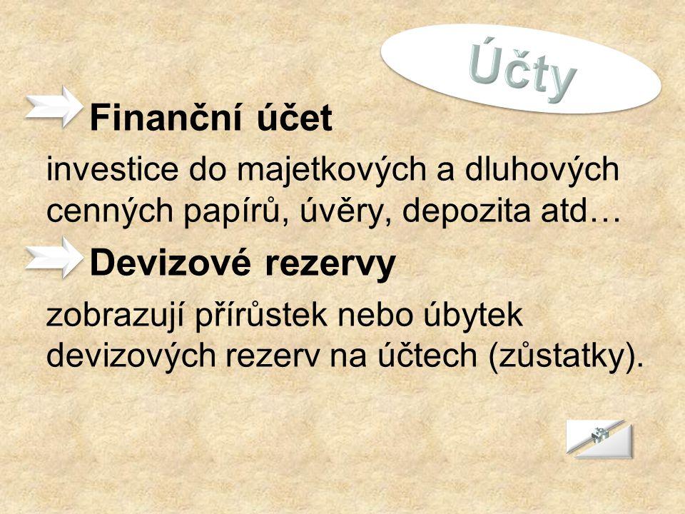 Účty Finanční účet. investice do majetkových a dluhových cenných papírů, úvěry, depozita atd… Devizové rezervy.