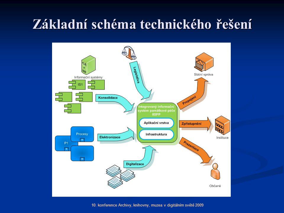 Základní schéma technického řešení