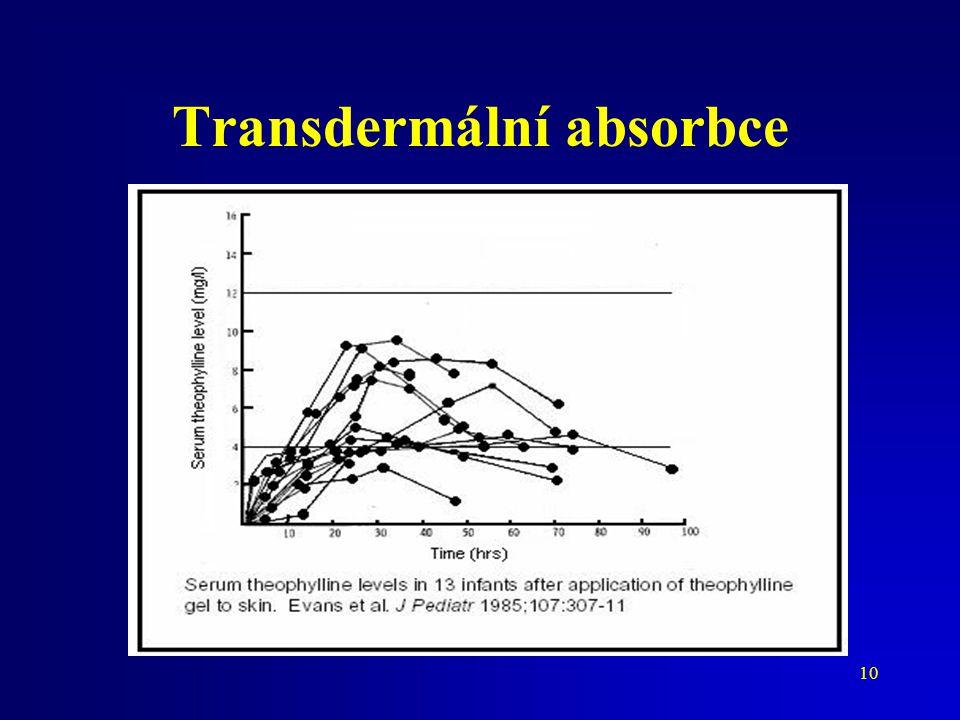 Transdermální absorbce