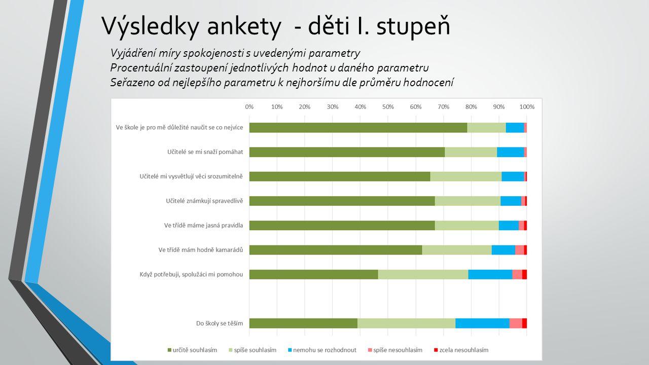 Výsledky ankety - děti I. stupeň