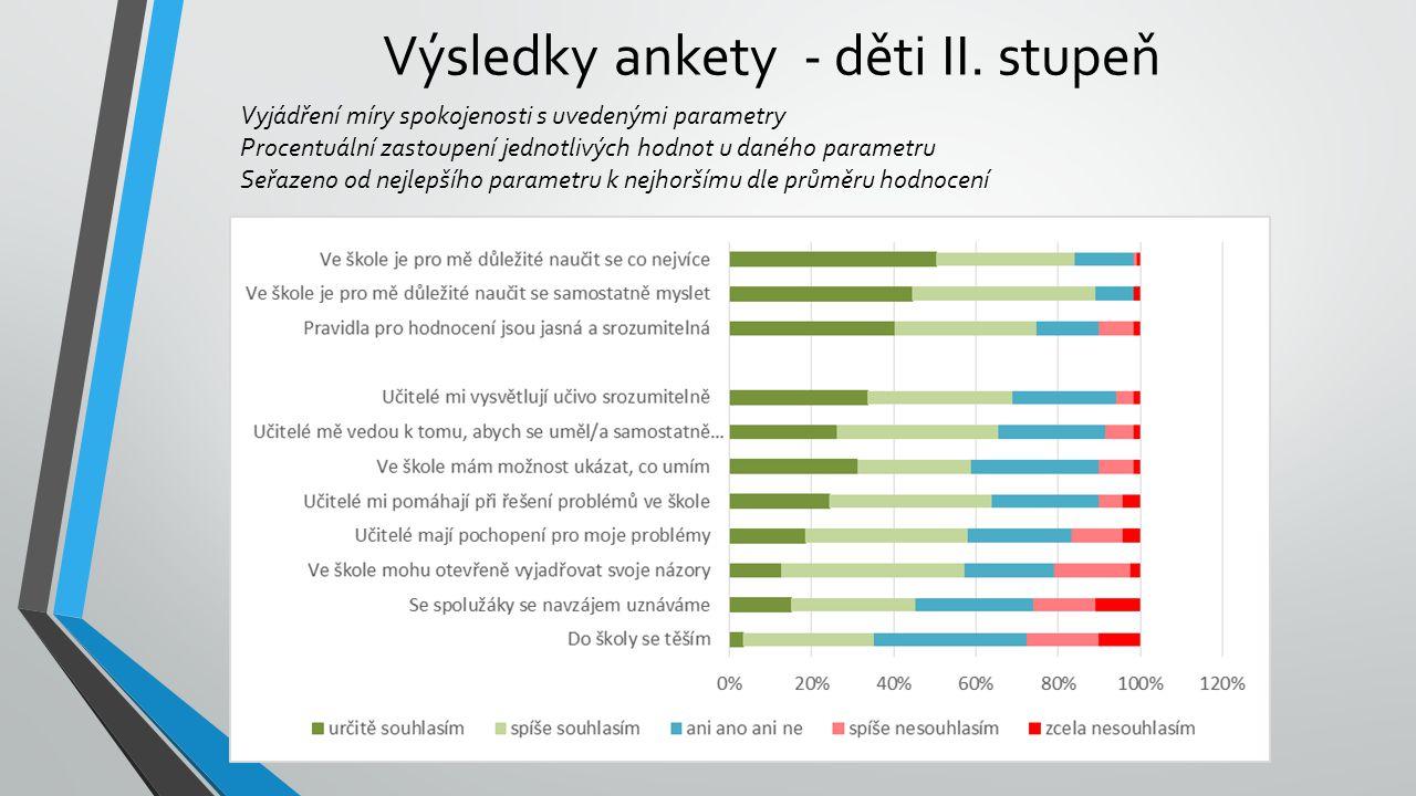 Výsledky ankety - děti II. stupeň