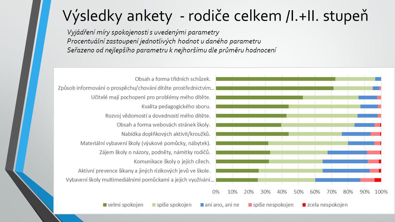 Výsledky ankety - rodiče celkem /I.+II. stupeň