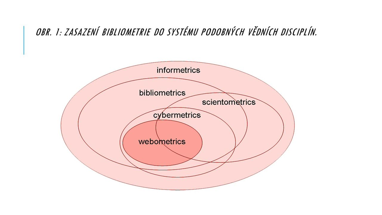 Obr. 1: Zasazení bibliometrie do systému podobných vědních disciplín.