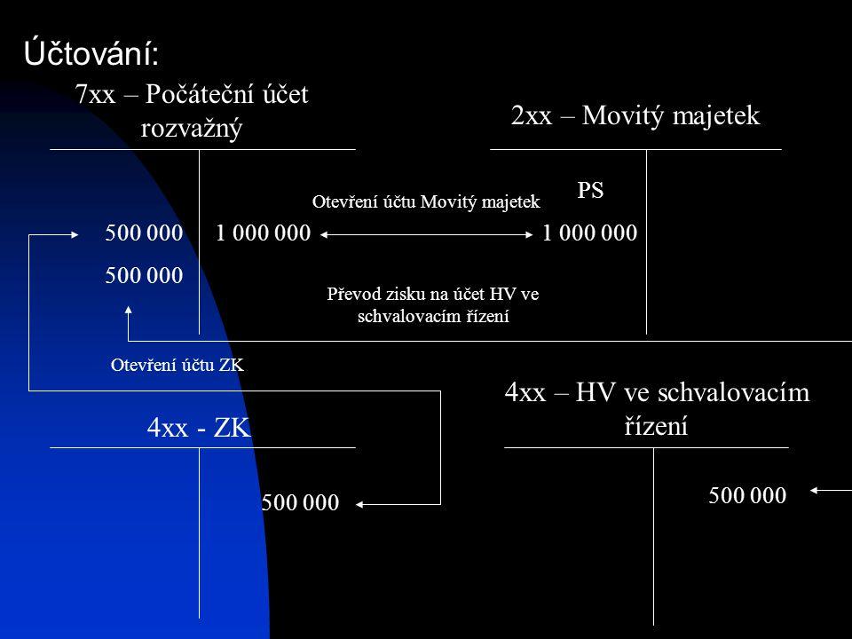 Účtování: 7xx – Počáteční účet rozvažný 2xx – Movitý majetek