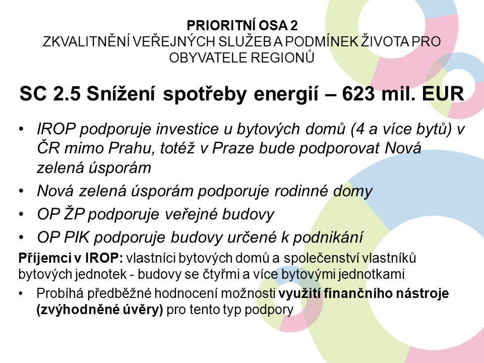 SC 2.5 Snížení spotřeby energií – 623 mil. EUR