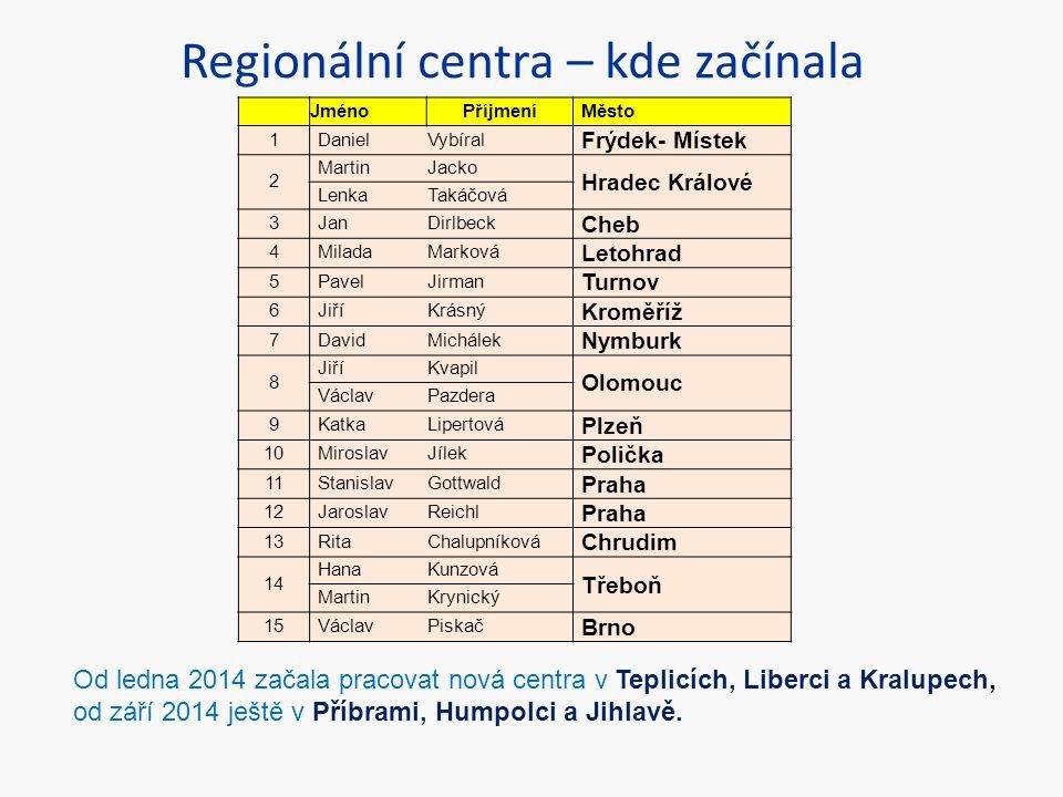 Regionální centra – kde začínala