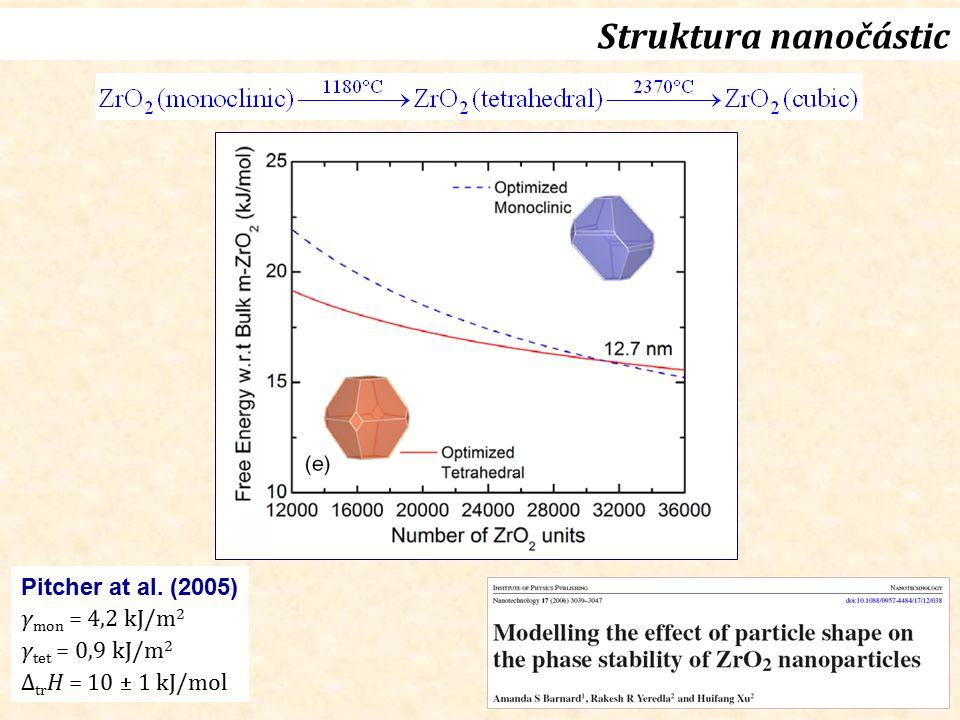 Struktura nanočástic Pitcher at al. (2005) γmon = 4,2 kJ/m2