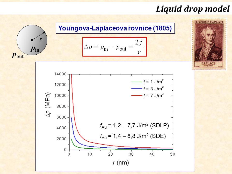 Liquid drop model pin pout Youngova-Laplaceova rovnice (1805) r