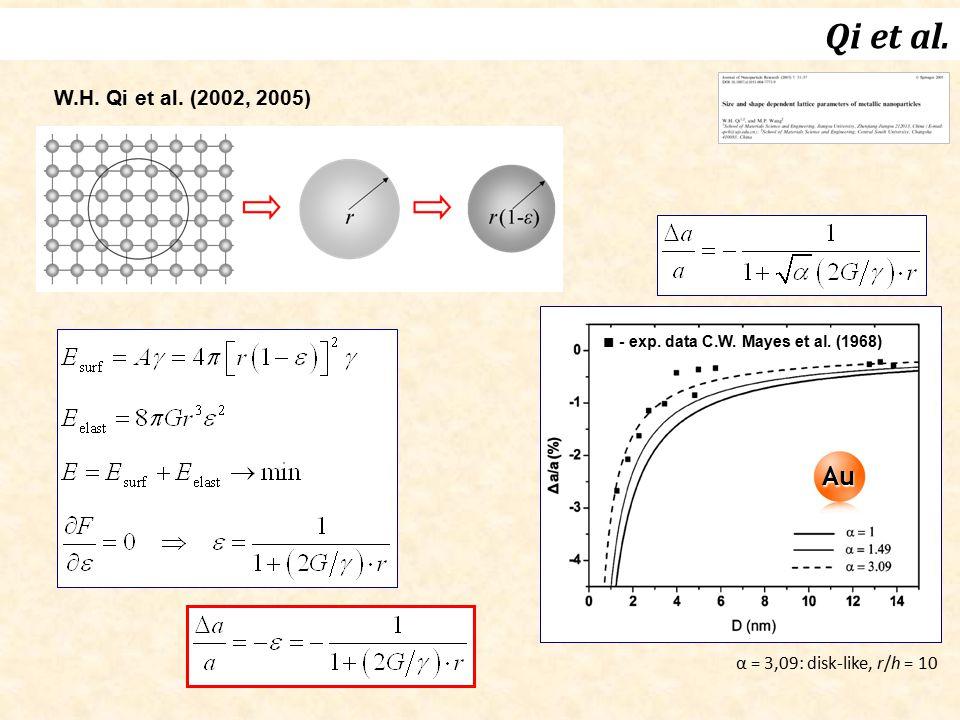 ■ - exp. data C.W. Mayes et al. (1968)