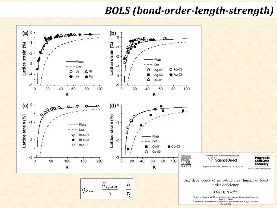 BOLS (bond-order-length-strength)