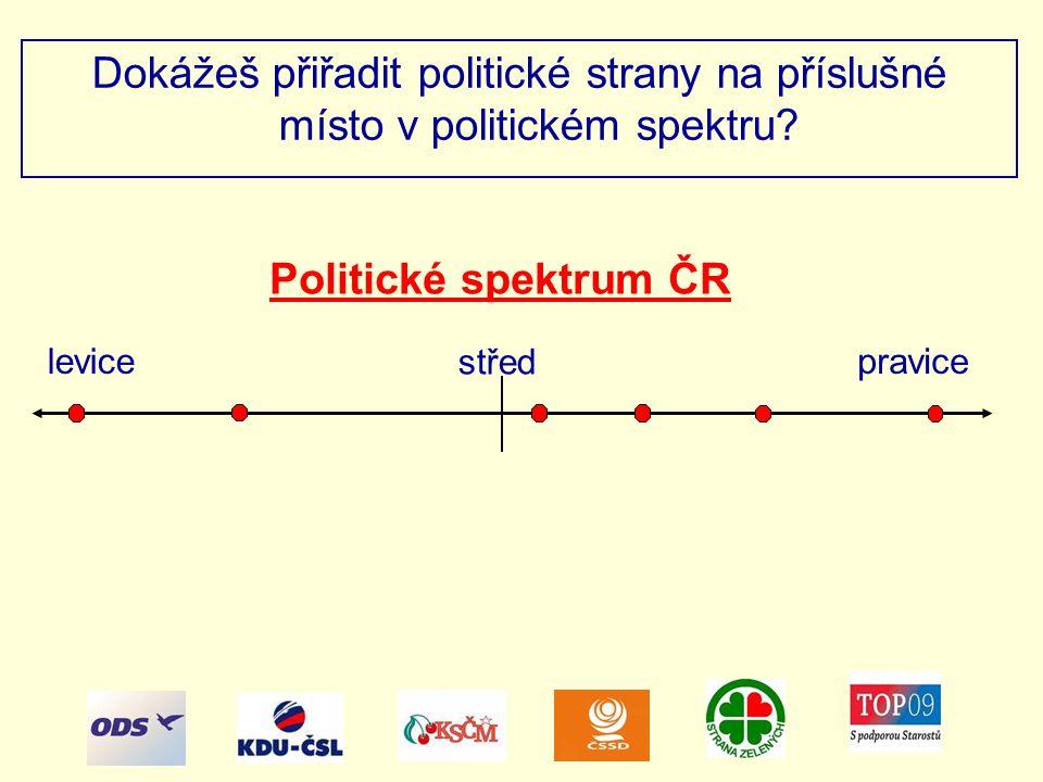 Dokážeš přiřadit politické strany na příslušné místo v politickém spektru