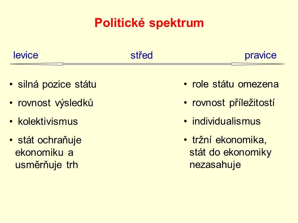 Politické spektrum levice střed pravice silná pozice státu