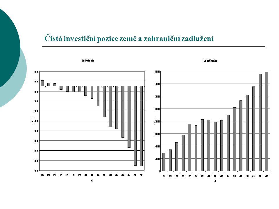 Čistá investiční pozice země a zahraniční zadlužení