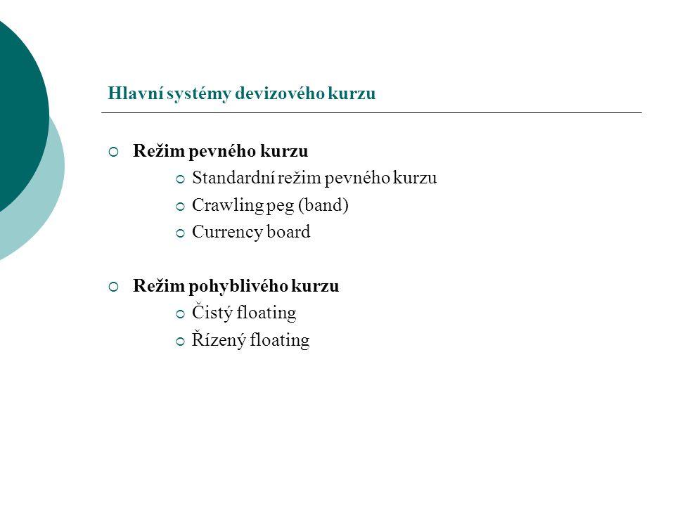 Hlavní systémy devizového kurzu