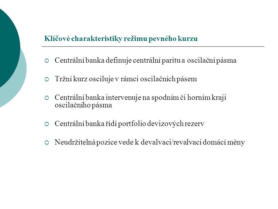 Klíčové charakteristiky režimu pevného kurzu