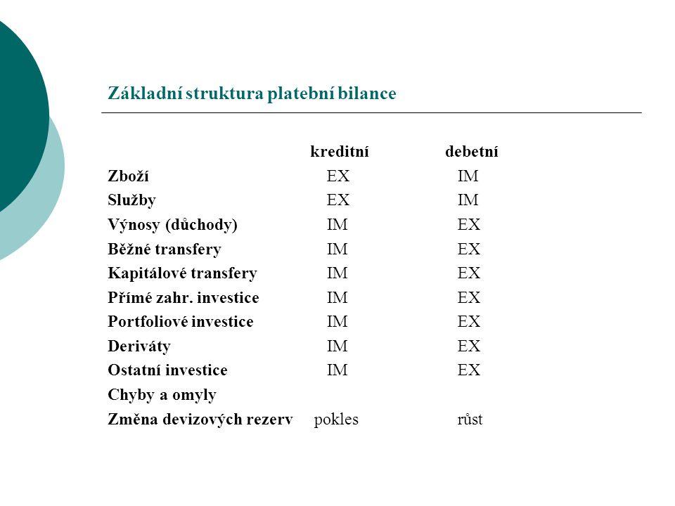 Základní struktura platební bilance