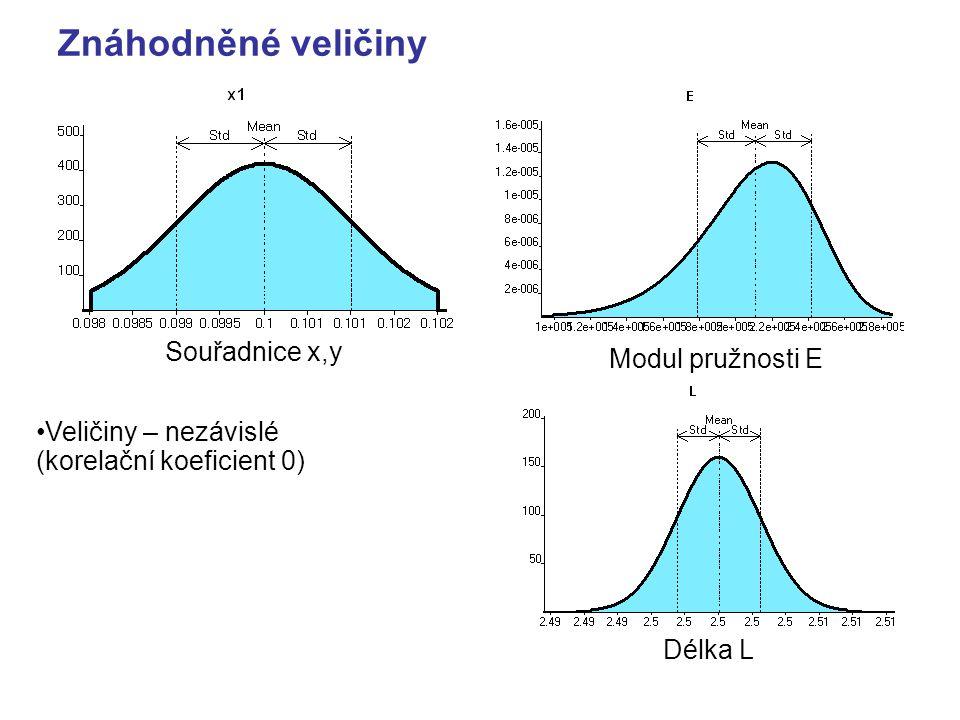 Znáhodněné veličiny Souřadnice x,y Modul pružnosti E