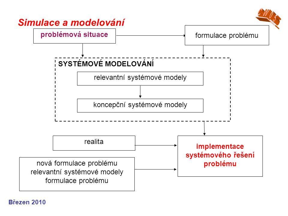 implementace systémového řešení problému