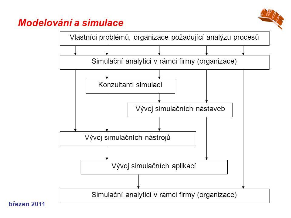 CW05 Modelování a simulace