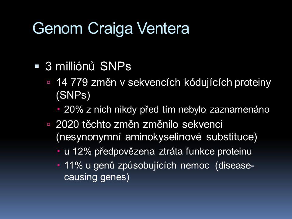 Genom Craiga Ventera 3 milliónů SNPs
