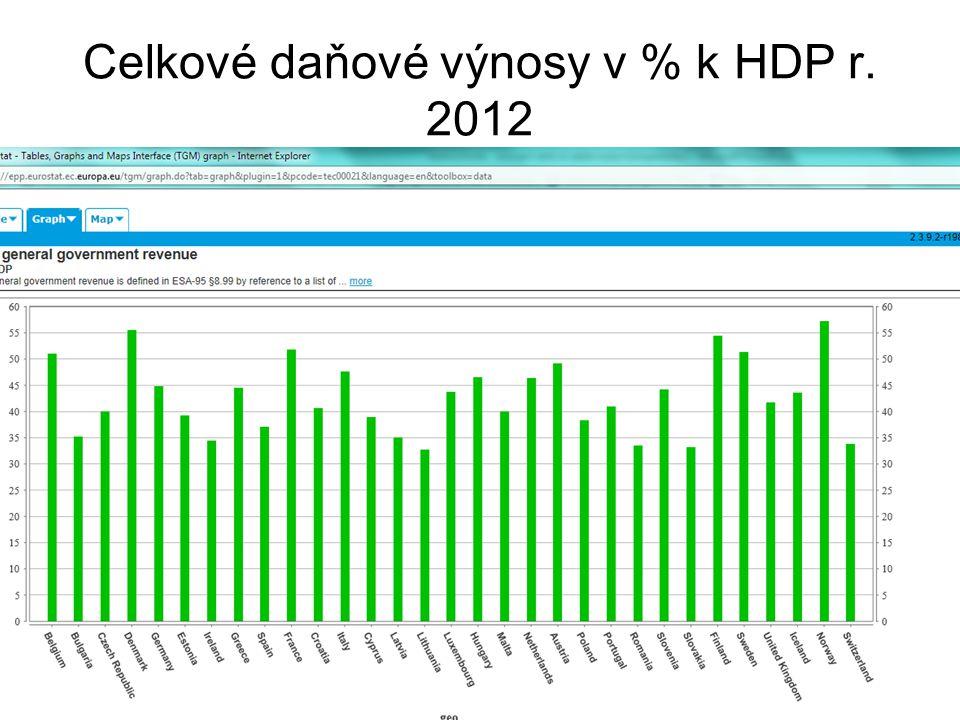 Celkové daňové výnosy v % k HDP r. 2012
