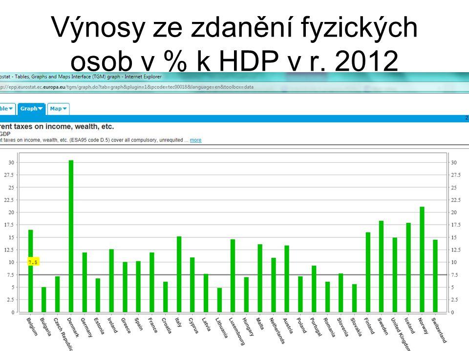 Výnosy ze zdanění fyzických osob v % k HDP v r. 2012