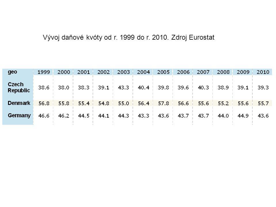Vývoj daňové kvóty od r. 1999 do r. 2010. Zdroj Eurostat