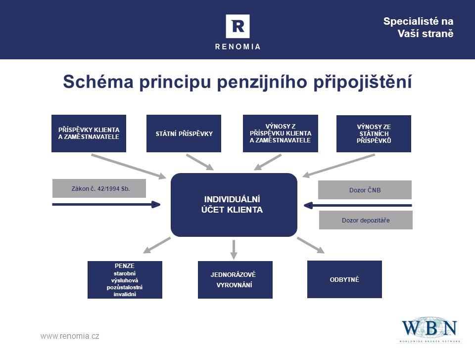 Schéma principu penzijního připojištění