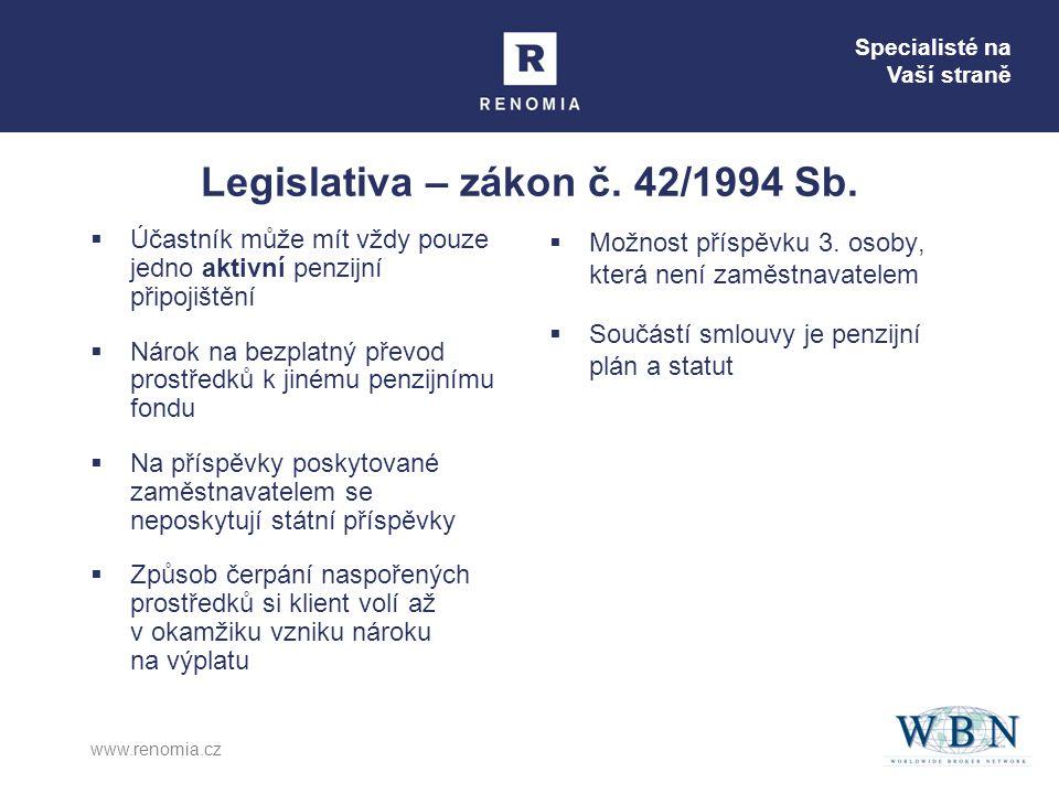 Legislativa – zákon č. 42/1994 Sb.