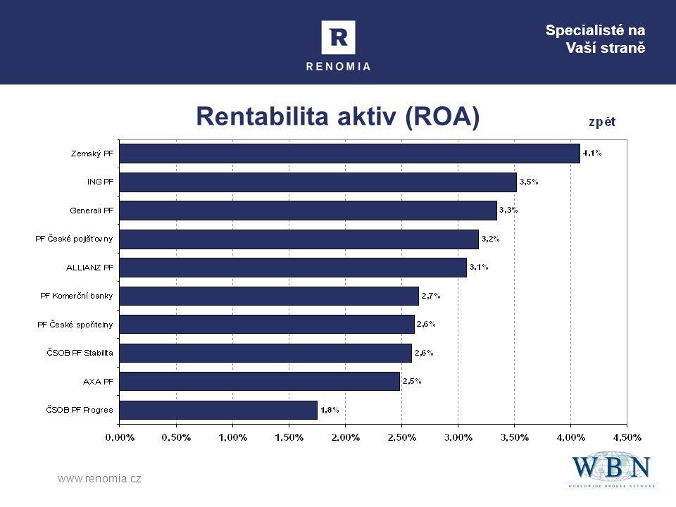 Rentabilita aktiv (ROA)