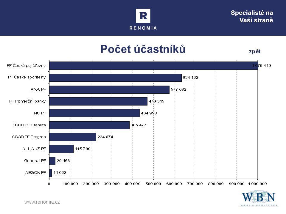 Počet účastníků www.renomia.cz