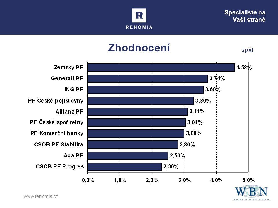 Zhodnocení www.renomia.cz