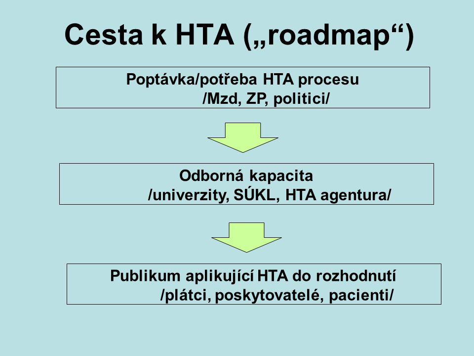 "Cesta k HTA (""roadmap )"