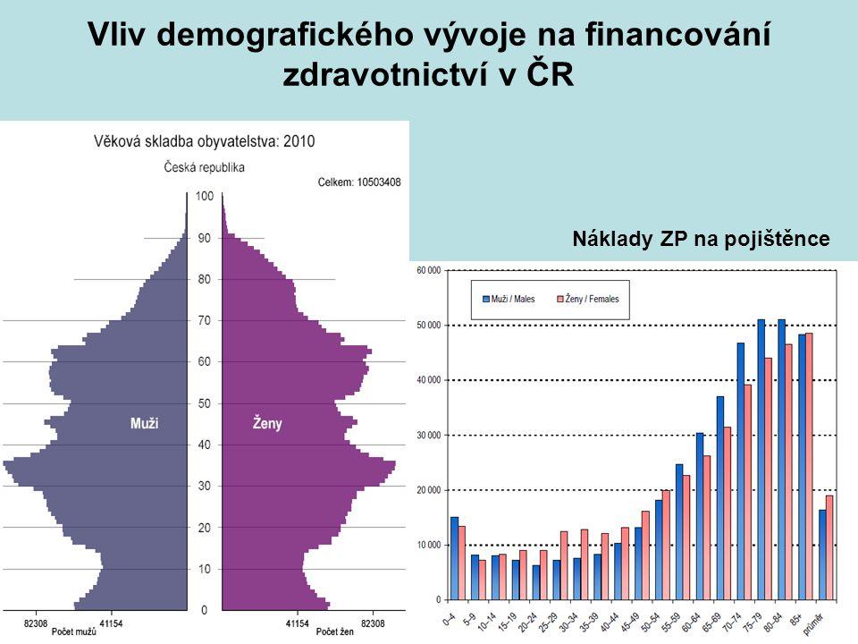 Vliv demografického vývoje na financování zdravotnictví v ČR