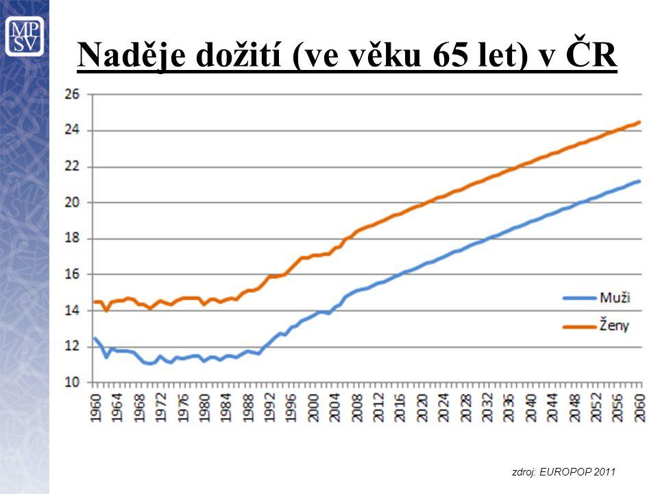 Naděje dožití (ve věku 65 let) v ČR