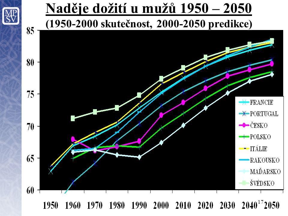 Naděje dožití u mužů 1950 – 2050 (1950-2000 skutečnost, 2000-2050 predikce)