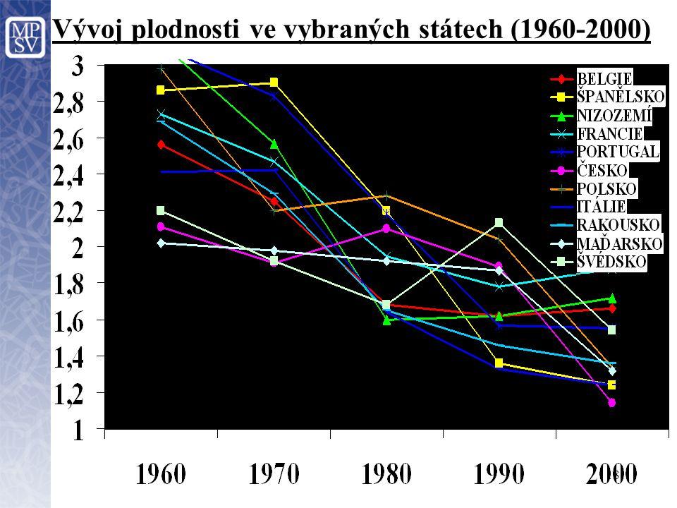 Vývoj plodnosti ve vybraných státech (1960-2000)