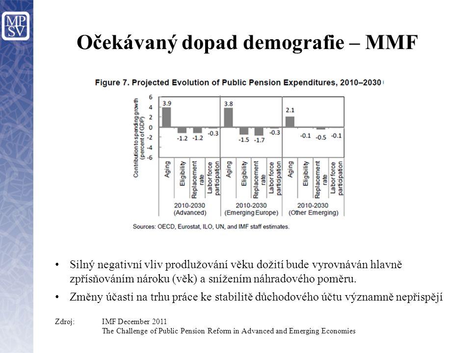 Očekávaný dopad demografie – MMF