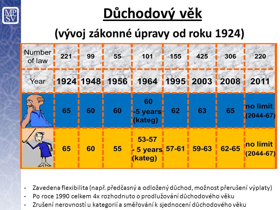 (vývoj zákonné úpravy od roku 1924)