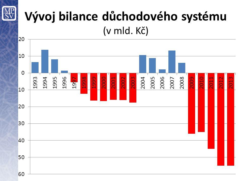 Vývoj bilance důchodového systému (v mld. Kč)