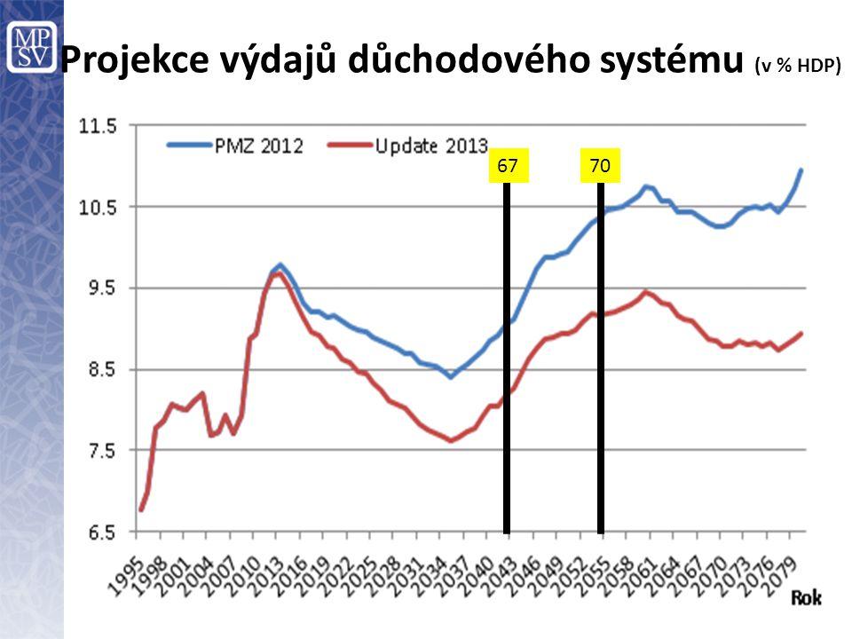 Projekce výdajů důchodového systému (v % HDP)