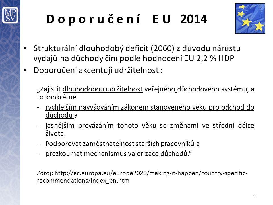 D o p o r u č e n í E U 2014 Strukturální dlouhodobý deficit (2060) z důvodu nárůstu výdajů na důchody činí podle hodnocení EU 2,2 % HDP.