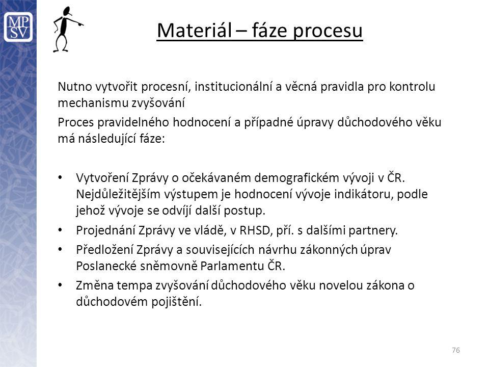 Materiál – fáze procesu