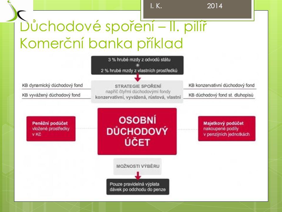 Důchodové spoření – II. pilíř Komerční banka příklad