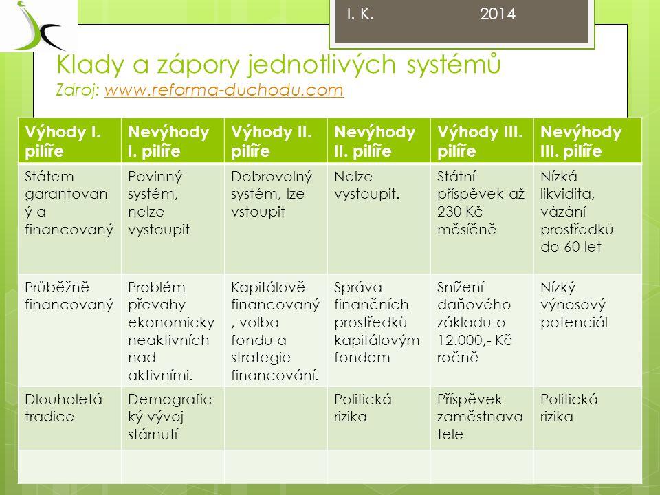 Klady a zápory jednotlivých systémů Zdroj: www.reforma-duchodu.com