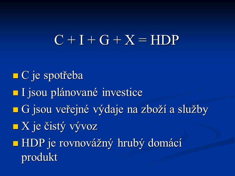 C + I + G + X = HDP C je spotřeba I jsou plánované investice